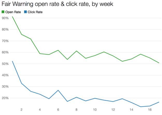 fairwarning metrics